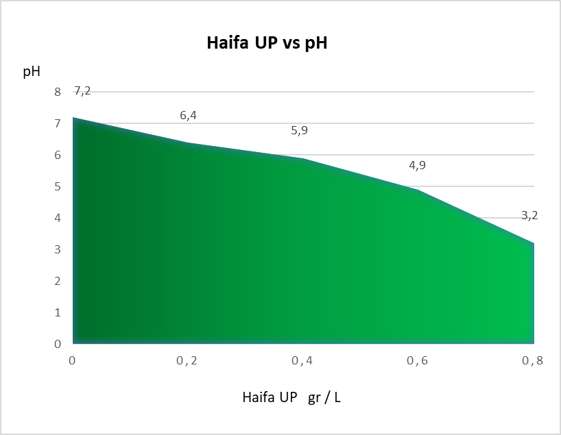 Haifa UP vs pH.png
