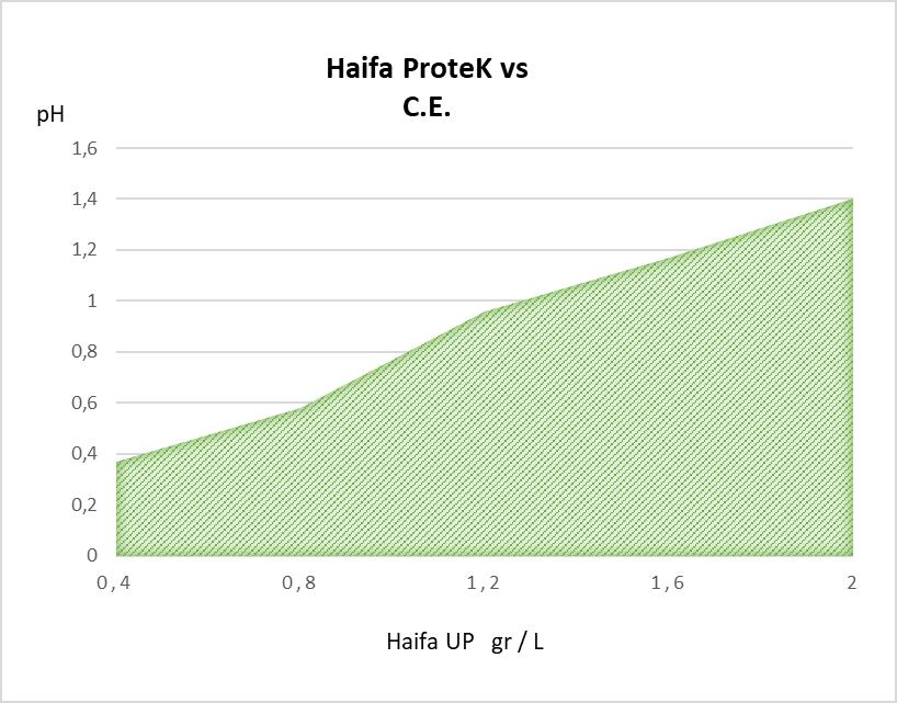 Haifa ProteK vs CE.png