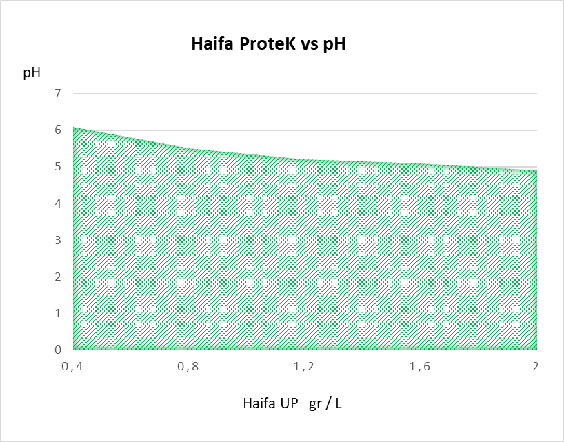 Haifa-Protek-vs-pH.png