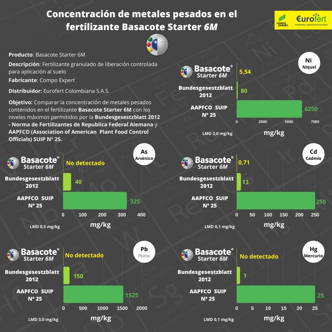 Concentración-Basacote-Starter-6M-Compo-Expert-Eurofert.jpg