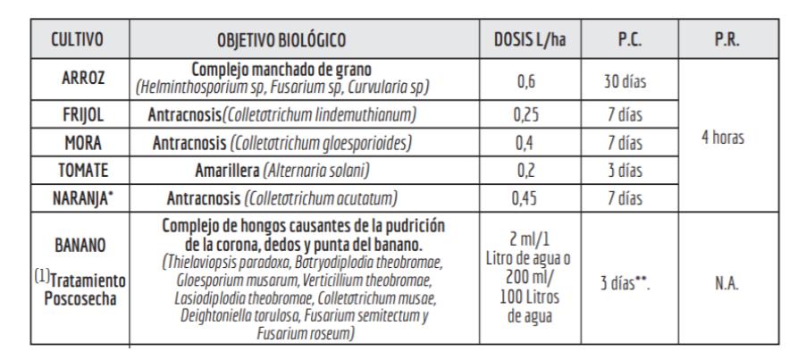 Aplicaciones y usos fungicida chackal 250 sc invesa