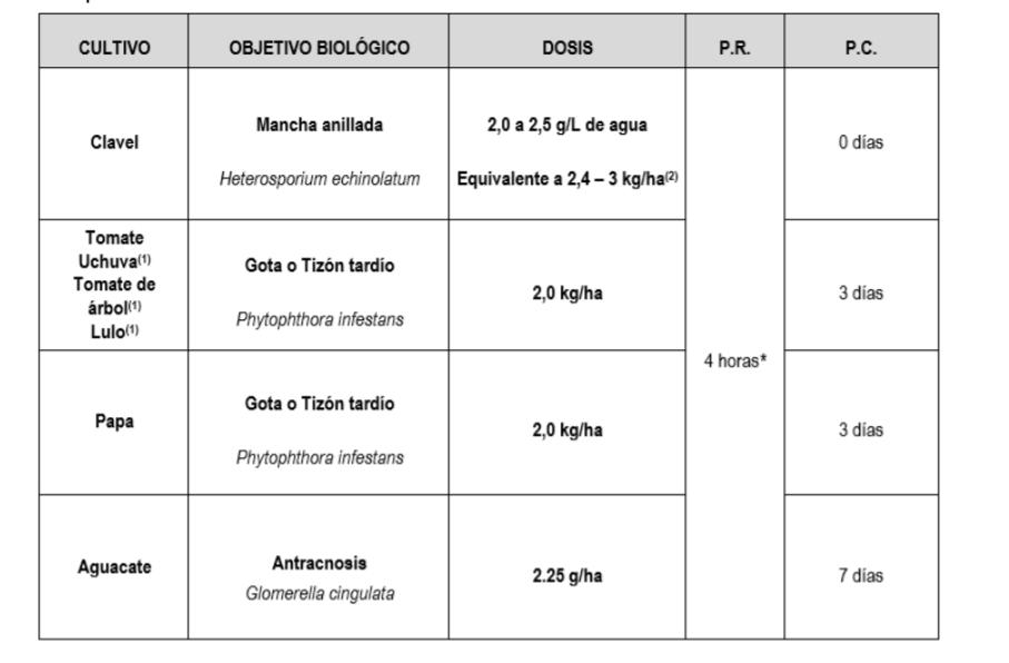 Aplicaciones-y-Usos-Fungicida-Kemurak-70-WP-Invesa.PNG